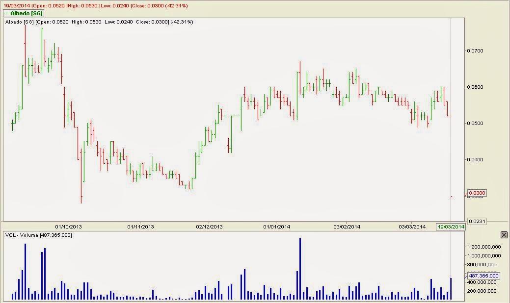 Albedo - Response To Trading Halt