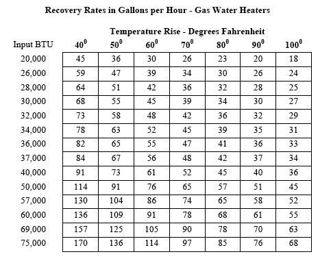 Recovery Rates in Gallons per hour – Gas Water Heater