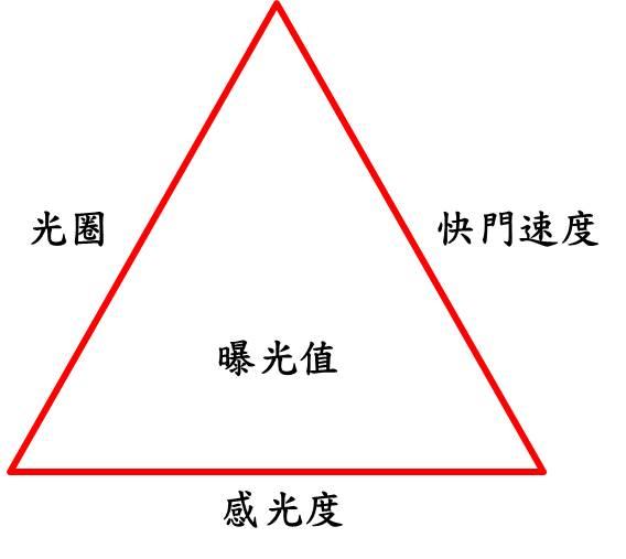 曝光三角形 相機手動模式 M模式