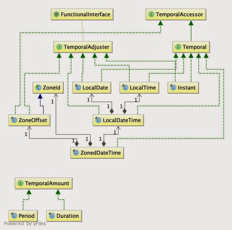 Javatime package uml diagram deep blue javatime package uml diagram ccuart Choice Image