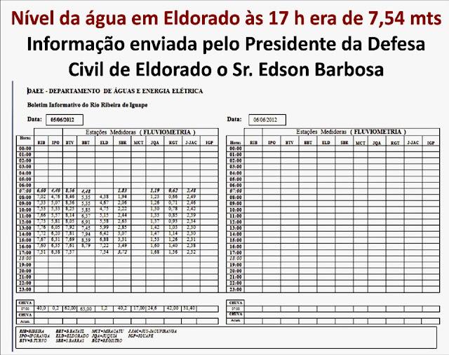 Nivel da água do Rio Ribeira em Eldorado ás 17horas era de 7,54 metros informação enviada pelo presidente da Defesa Civil de Eldorado. Via amigo Marcio Henrique Aubim