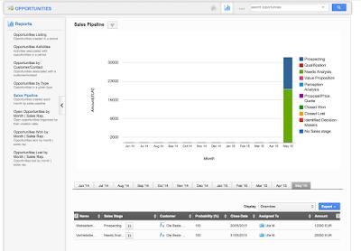 """Beispiel eines Reports in Apptivo aus dem Bereich Opportunity """"Sales Pipeline"""""""