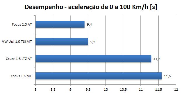Novo Ford Focus 2016 1.6 SE Plus - desempenho - 0 a 100 km/h