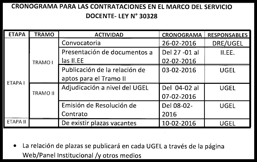 Ugel hu nuco cronograma para las contrataciones en el for Plazas disponibles concurso docente 2016