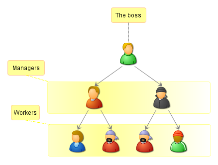 employees perspective advantage and disadvantages of working in a matrix structures Matrix organization vs pyramid by sophie johnson  working relationships, and the ways that employees share resources  matrix employees don't enjoy a clear .