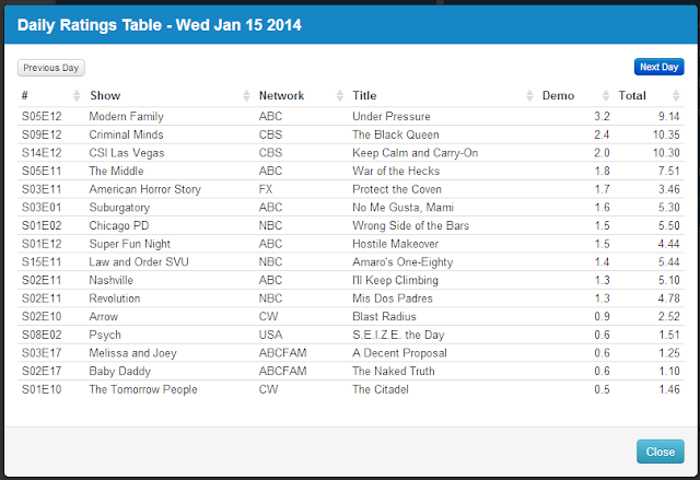 Final Adjusted TV Ratings for Wednesday 15th January 2014