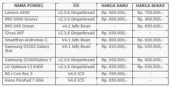daftar harga hp android terbaru di bawah 1 juta hairstylegalleries