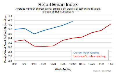 Click to view the Oct. 12, 2012 Retail Email Index larger
