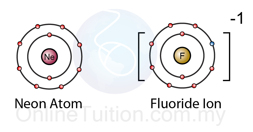 Difference between an atom and an ion that have same electrons the electrons arrangement of a fluoride ion is the same as a neon atom however they are so much different chemically ccuart Gallery