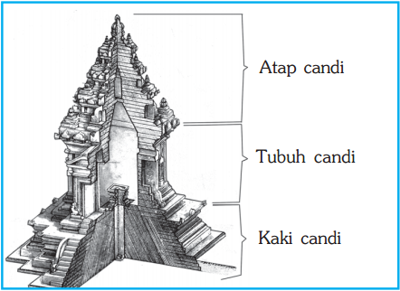 Perkembangan Kebudayaan Masa Hindu Buddha Aksara Dan Sastra Sistem