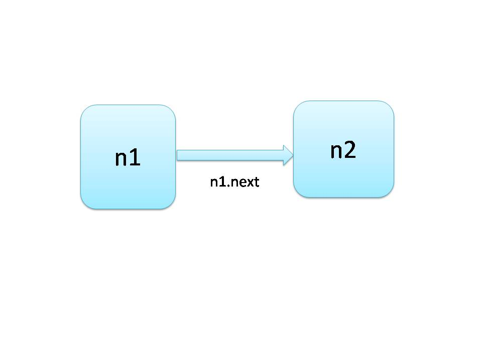how to make linked list in java