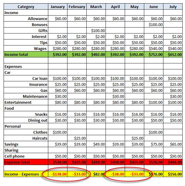 budgeting income and expenses koni polycode co