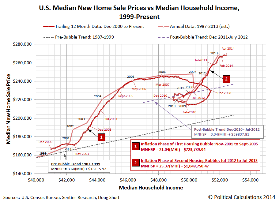 Trailing Twelve Month Average of Median New Home Sale Prices vs Median Household Income, December 2000 through April 2014
