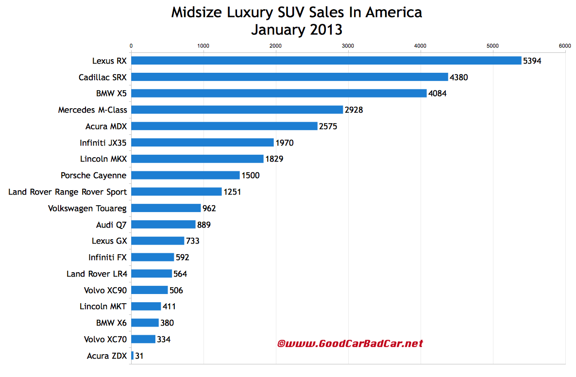 january 2013 luxury suv sales in america gcbc. Black Bedroom Furniture Sets. Home Design Ideas