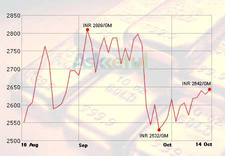 Askketul: Gold Price in India - Diwali effect