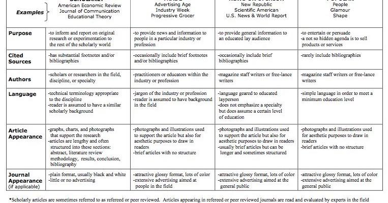 Scholarly v. Popular Writings