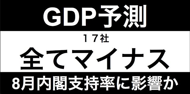 8月17日に発表される「GDP速報値」の予測報道だ。日経は17社の専門家に予想させ、その結果前者が「マイナス」の予測をしている。4〜6月期に限ったことだが、8月の内閣支持率に影響する可能性がある。