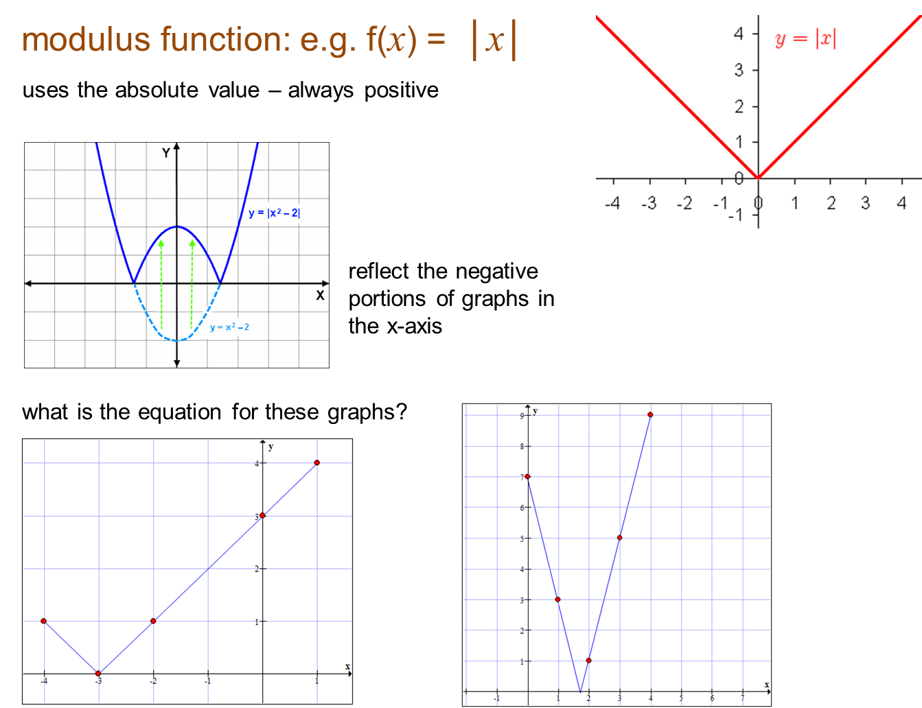 how to find modulus of a function