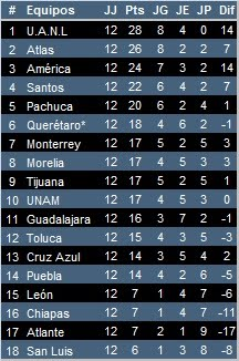 Posiciones