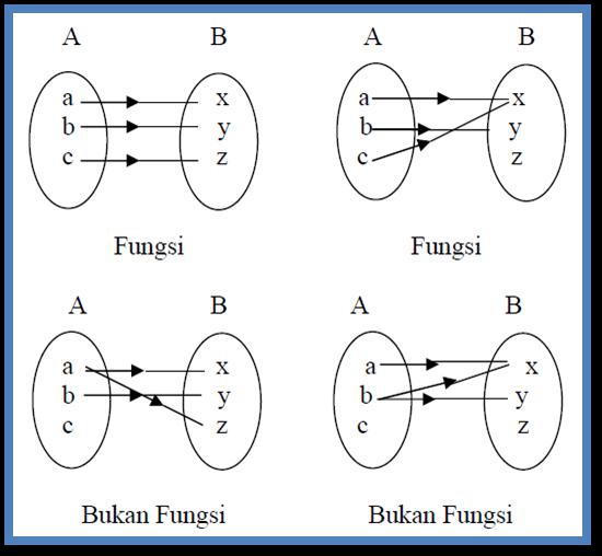 Matematika Kumpulan Materi Matematika Smp
