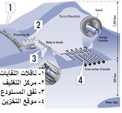 رسم تفصيلي لمستودعات المواد المشعة في نيفادا