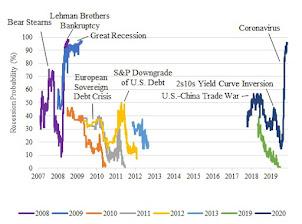 U.S. Recession Prediction Markets