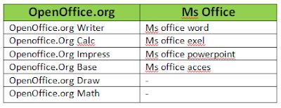 OpenOffice aplikasi gratis untuk mengelola dokumen