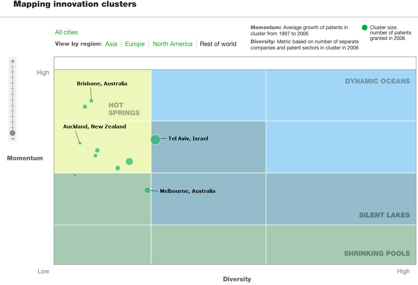 Rest of World Innovation Clusters