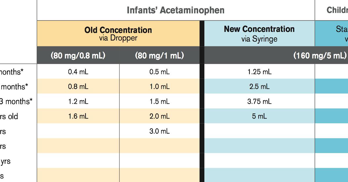 Peaceful Parenting Acetaminophen Tylenol And Ibuprofen Motrin