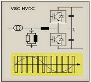 HVDC with Voltage-Source Converters (Electrical power Transmission of bulk power-www.beprojectidea.blogspot.com)