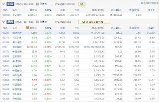 中国株コバンザメ投資ウォッチ銘柄watch20130325