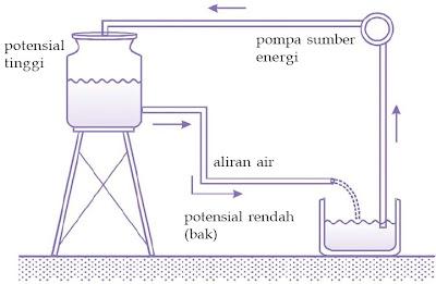 Arus listrik dapat dianalogikan seperti aliran air.