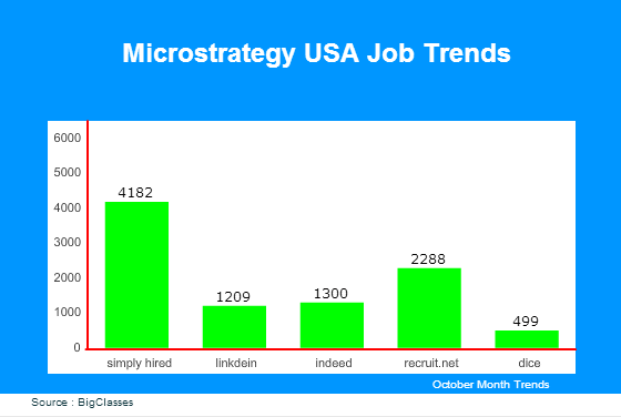 Microstrategy jobs in USA