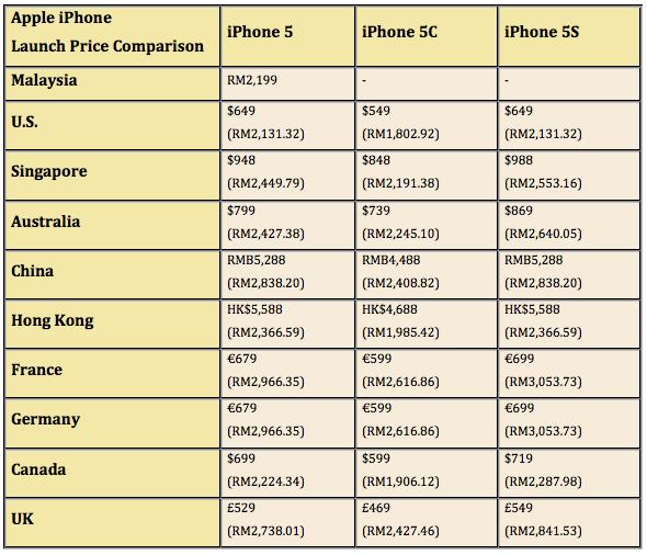 iphone 5 5C 5S price comparison