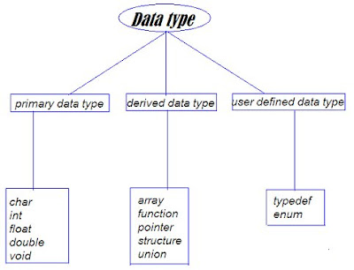 C DATA TYPES IMAGE