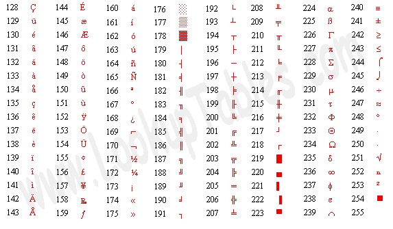 Tabel Character ASCII