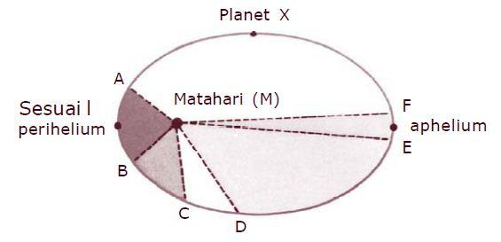 Pengertian dan Bunyi Hukum Kepler 1, 2 dan 3