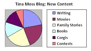 Pie chart of new blog content