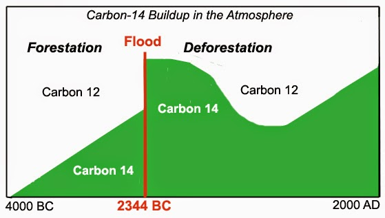 What does carbon dating measure