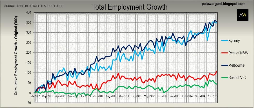 jobs in sydney cbd - photo#8