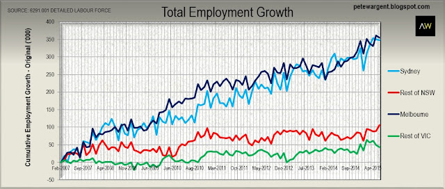 The cumulative employment