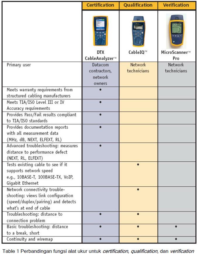 UTP Cable Tester Fluke Networks: Memilih Alat Ukur Kabel UTP Secara ...