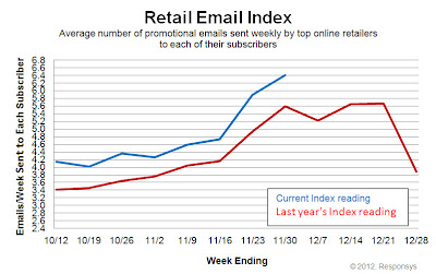 Click to view the Nov. 30, 2012 Retail Email Index larger