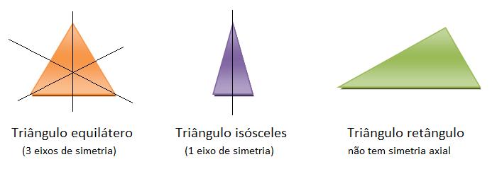 Simetria axial de triângulos