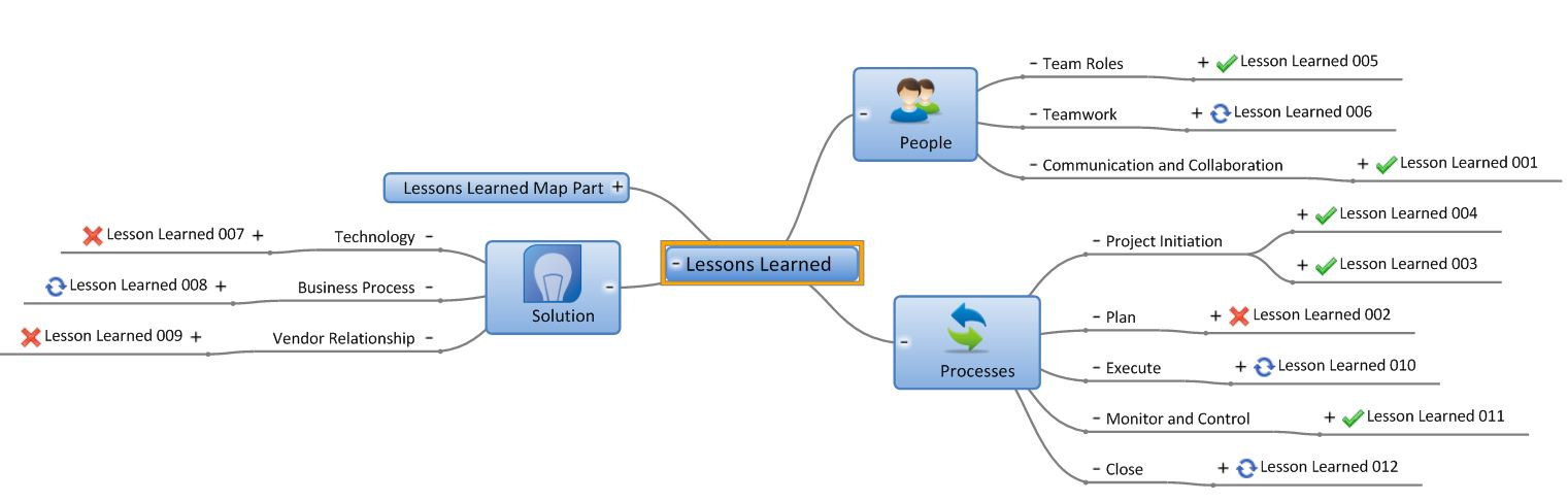 More mindgenius mind mapping software improving lessons learned improving lessons learned sessions with mindgenius maxwellsz
