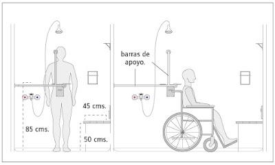 Terapia ocupacional argentina for Duchas para minusvalidos