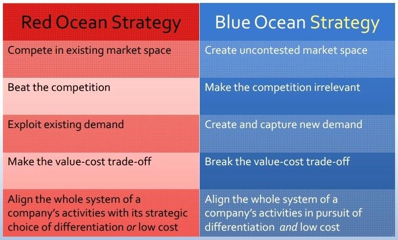 blue ocean strategy essay