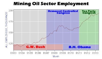 Oil Mining Sector Employment June 2013