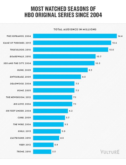 series más vistas HBO - Juego de Tronos en los siete reinos