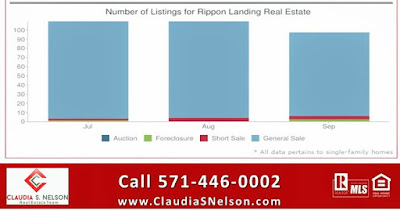 Rippon Landing Home Values, Woodbridge Virginia, # of homes listed in Rippon Landing for sale, Low inventory Rippon Landing VA